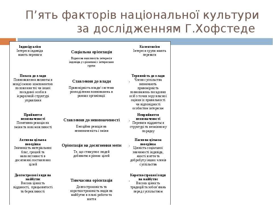 П'ять факторів національної культури за дослідженням Г.Хофстеде