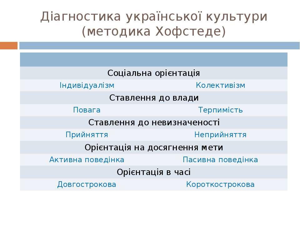 Діагностика української культури (методика Хофстеде) Соціальна орієнтація Інд...