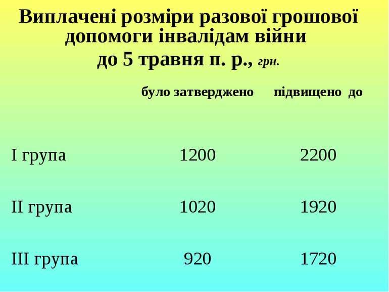 Виплачені розміри разової грошової допомоги інвалідам війни до 5 травня п. р....