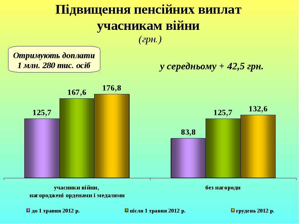 Підвищення пенсійних виплат учасникам війни (грн.) Отримують доплати 1 млн. 2...