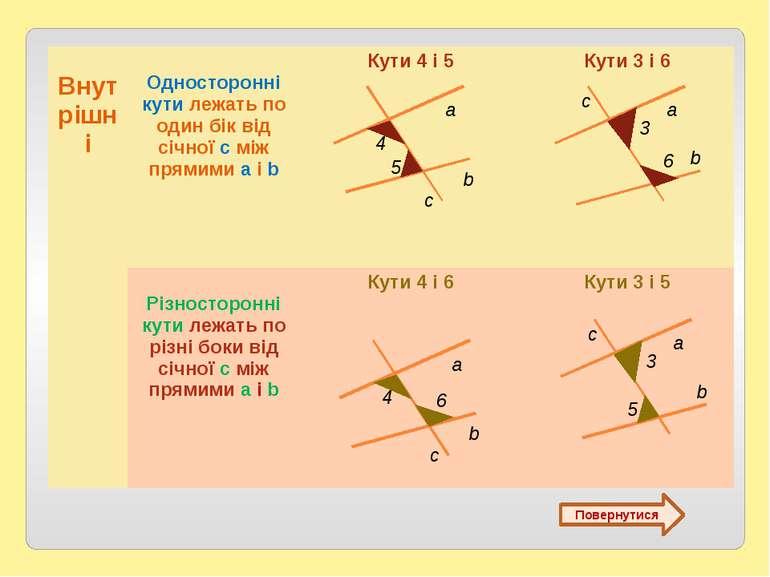 Повернутися c а b 5 4 c а b 6 3 Внутрішні Односторонні кутилежатьпо один бік ...