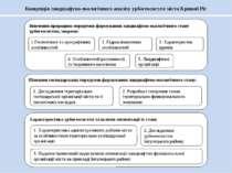 Концепція ландшафтно-екологічного аналізу урбогеосистем міста Кривий Ріг Вивч...