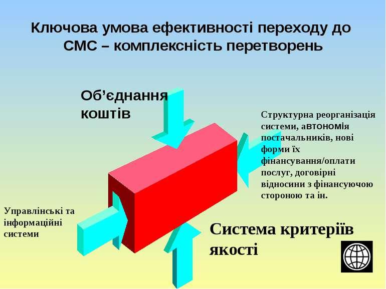 Ключова умова ефективності переходу до СМС – комплексність перетворень Об'єдн...