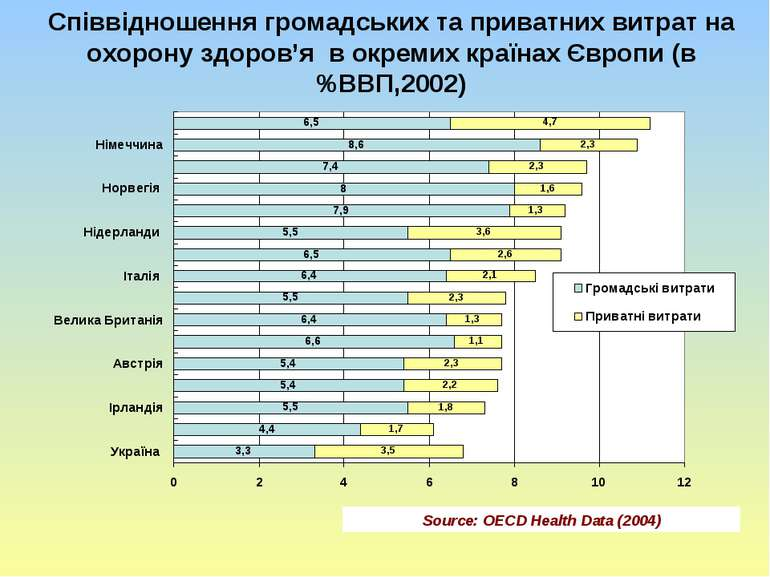 Співвідношення громадських та приватних витрат на охорону здоров'я в окремих ...