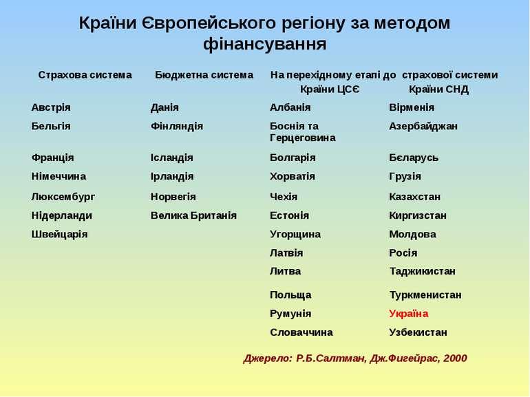 Країни Європейського регіону за методом фінансування Джерело: Р.Б.Салтман, Дж...