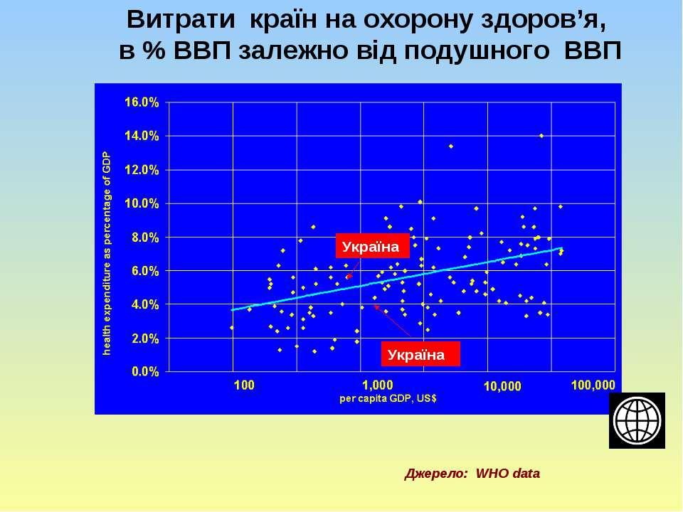 Витрати країн на охорону здоров'я, в % ВВП залежно від подушного ВВП Україна ...