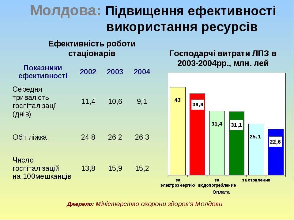 Молдова: Підвищення ефективності використання ресурсів Джерело: Міністерство ...