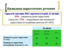 Вживання наркотичних речовин Серед всіх опитаних ЖКС протягом останніх 12 міс...