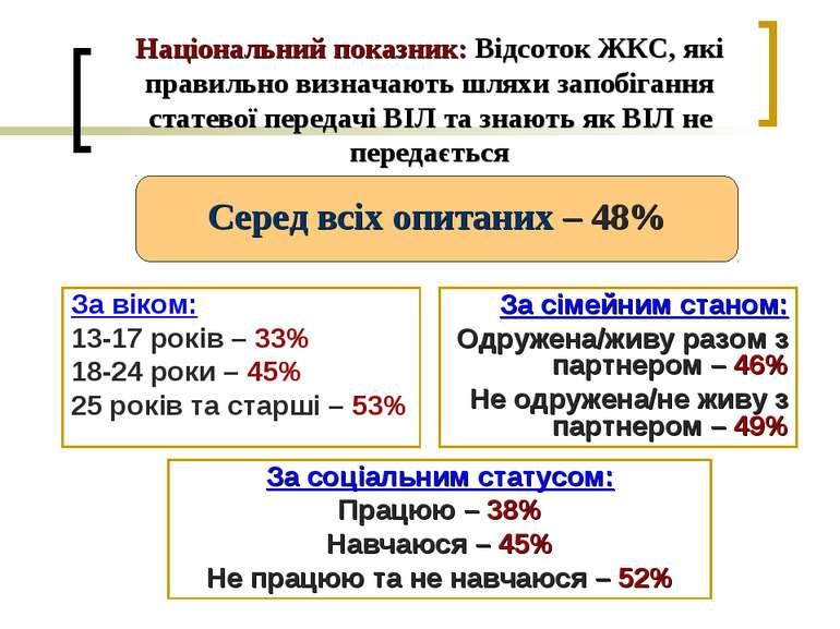 Національний показник: Відсоток ЖКС, які правильно визначають шляхи запобіган...