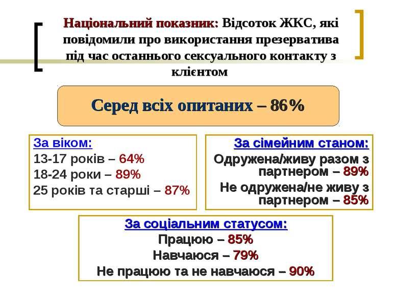 Національний показник: Відсоток ЖКС, які повідомили про використання презерва...