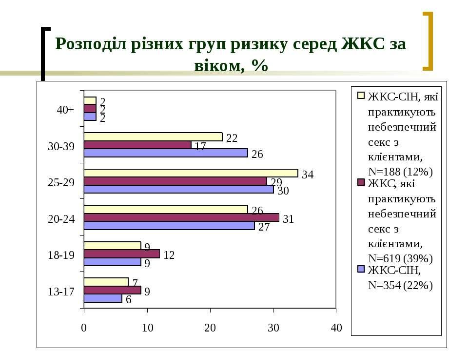 Розподіл різних груп ризику серед ЖКС за віком, %