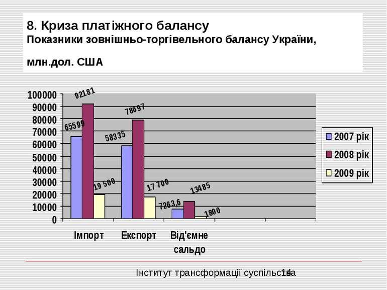 8. Криза платіжного балансу Показники зовнішньо-торгівельного балансу України...