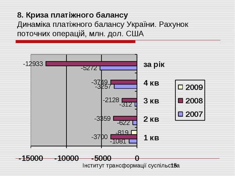 8. Криза платіжного балансу Динаміка платіжного балансу України. Рахунок пото...