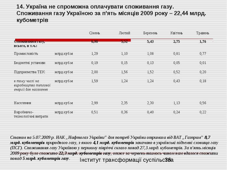 14. Україна не спроможна оплачувати споживання газу. Споживання газу Україною...