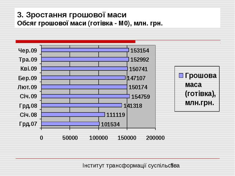3. Зростання грошової маси Обсяг грошової маси (готівка - М0), млн. грн. Інст...