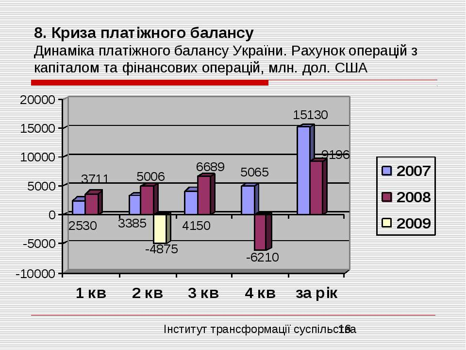 8. Криза платіжного балансу Динаміка платіжного балансу України. Рахунок опер...