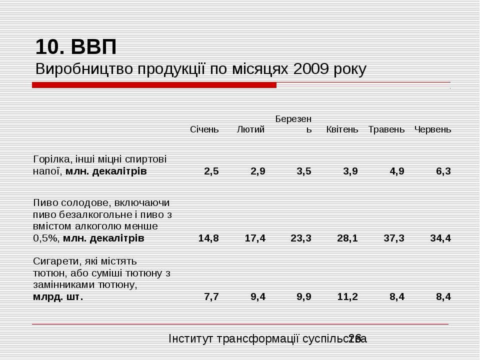 10. ВВП Виробництво продукції по місяцях 2009 року Інститут трансформації сус...