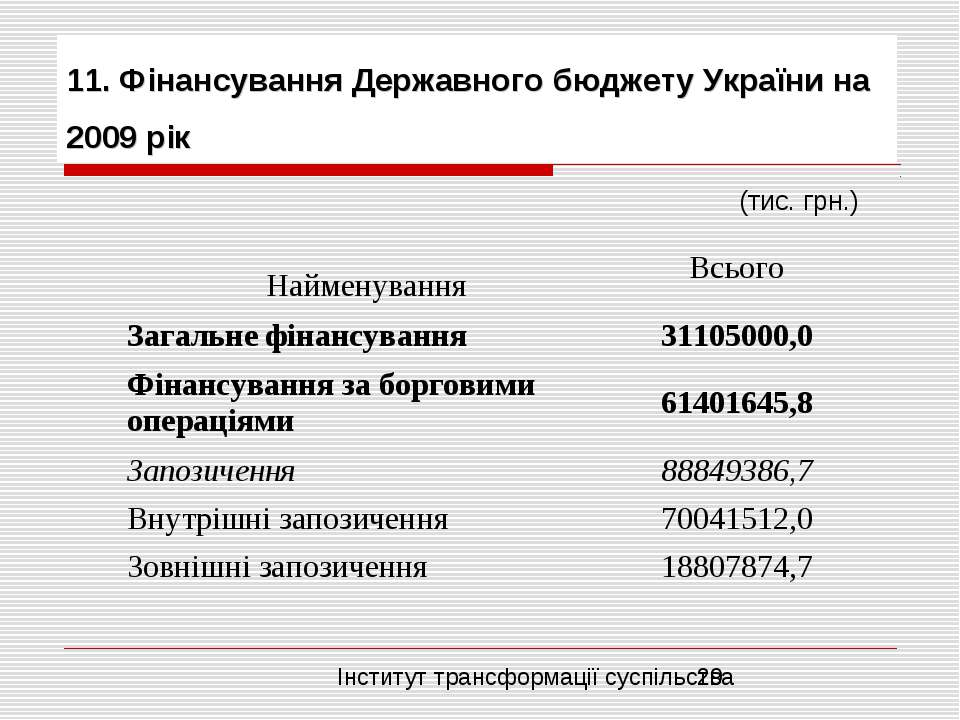 11. Фінансування Державного бюджету України на 2009 рік (тис. грн.) Найменува...