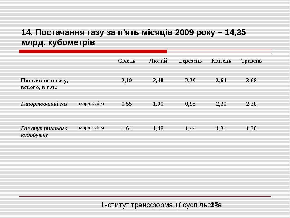 14. Постачання газу за п'ять місяців 2009 року – 14,35 млрд. кубометрів Інсти...
