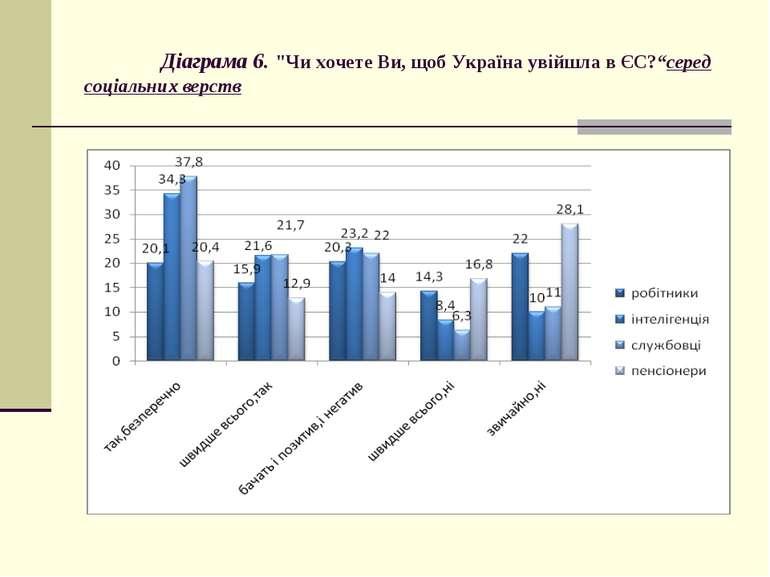 """Діаграма 6. """"Чи хочете Ви, щоб Україна увійшла в ЄС?""""серед соціальних верств"""
