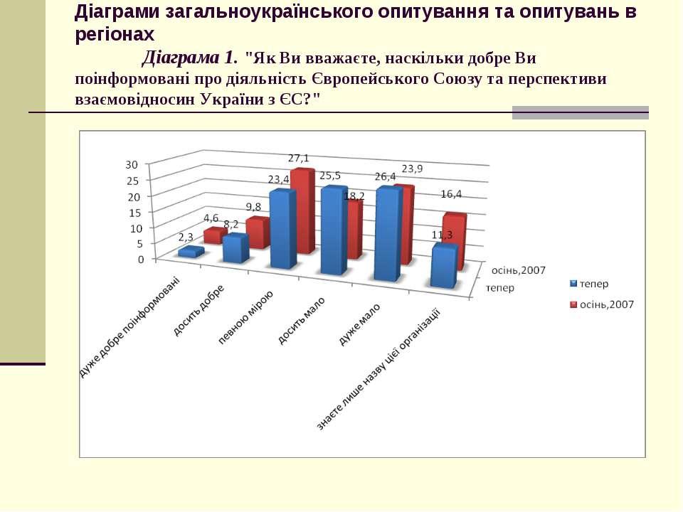 Діаграми загальноукраїнського опитування та опитувань в регіонах Діаграма 1. ...