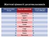 Рейтингове місце 10 клас Перелік цінностей Рейтингове місце 7 клас (2008 рік)...