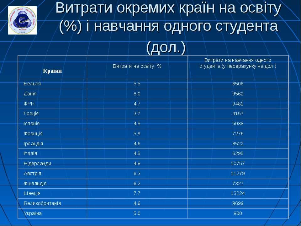 Витрати окремих країн на освіту (%) і навчання одного студента (дол.)