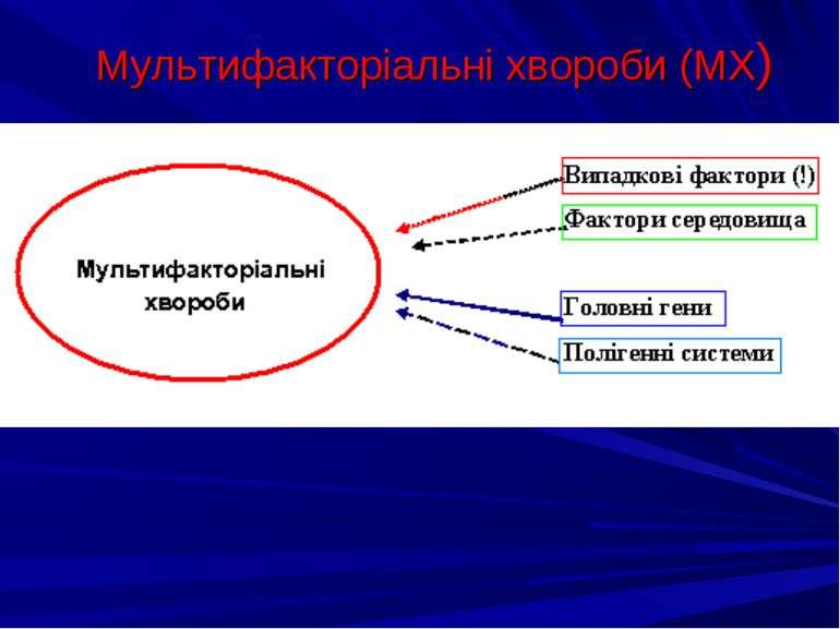 Мультифакторіальні хвороби (МХ)