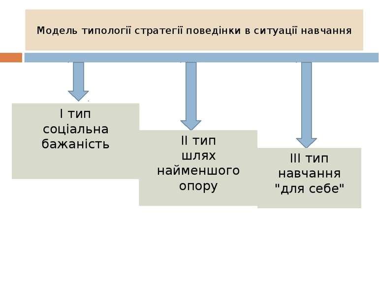 Модель типології стратегії поведінки в ситуації навчання І тип соціальна бажа...