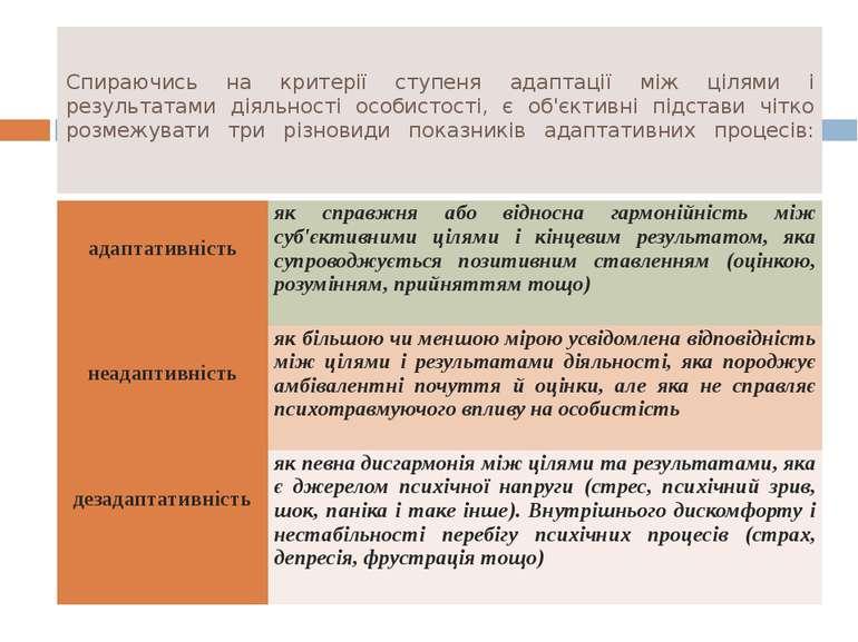 Спираючись на критерії ступеня адаптації між цілями і результатами діяльності...