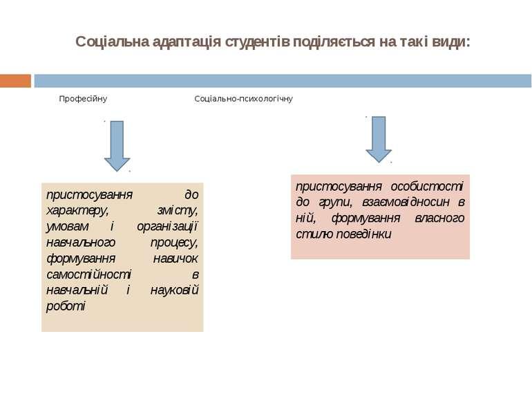 Соціальна адаптація студентів поділяється на такі види: Професійну Соціально-...