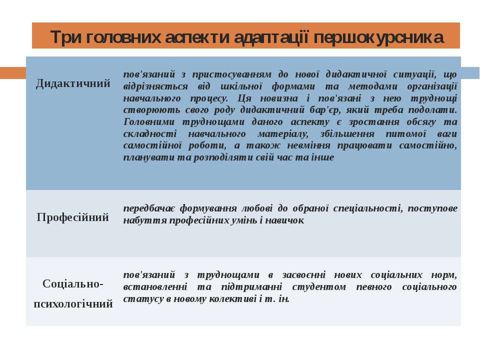 Три головних аспекти адаптації першокурсника Дидактичний пов'язанийз пристосу...