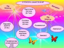 Матеріал Хід заняття Підсумок заняття (2 хв.) Профілактика втомлюваності зору...