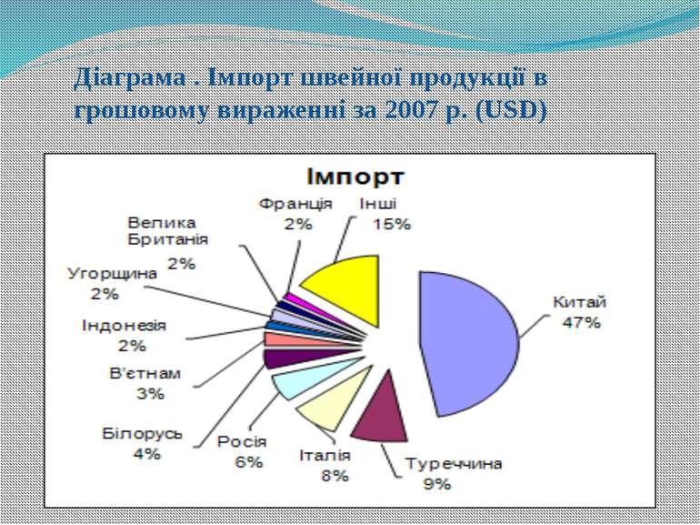 Діаграма . Імпорт швейної продукції в грошовому вираженні за 2007 р. (USD)
