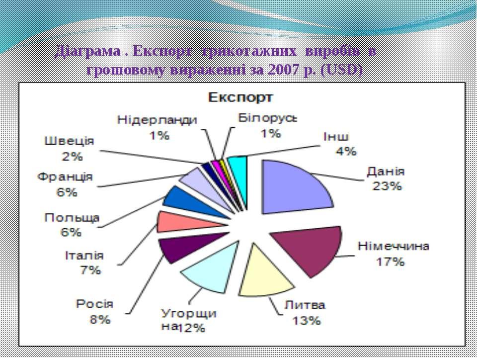 Діаграма . Експорт трикотажних виробів в грошовому вираженні за 2007 р. (USD)