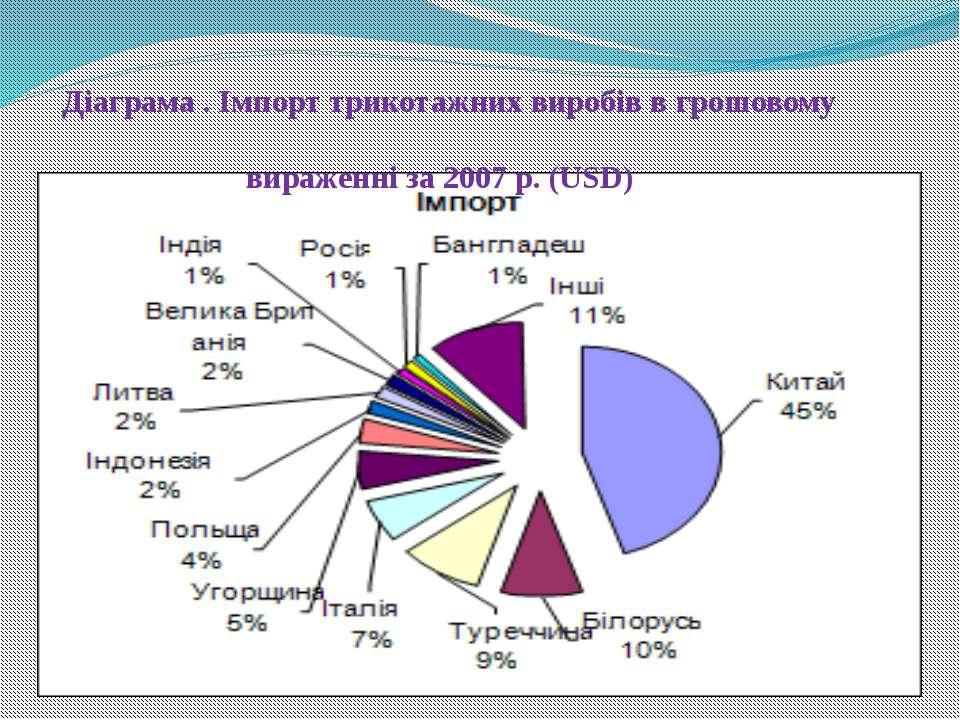 Діаграма . Імпорт трикотажних виробів в грошовому вираженні за 2007 р. (USD)