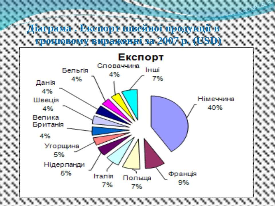 Діаграма . Експорт швейної продукції в грошовому вираженні за 2007 р. (USD)