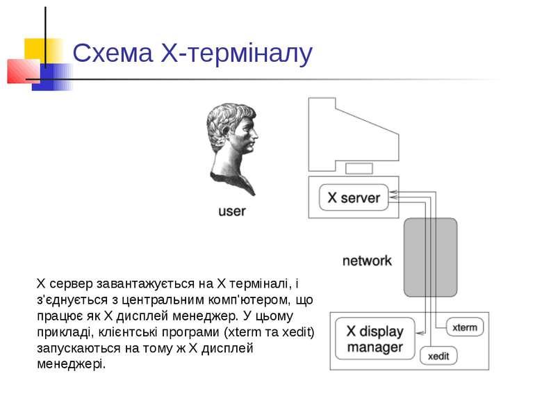 Схема Х-терміналу X сервер завантажується на X терміналі, і з'єднується з цен...