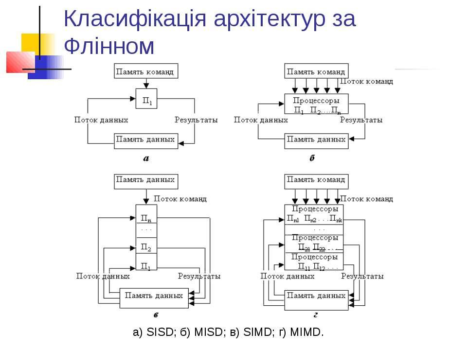 Класифікація архітектур за Флінном а) SISD; б) MISD; в) SIMD; г) MIMD.