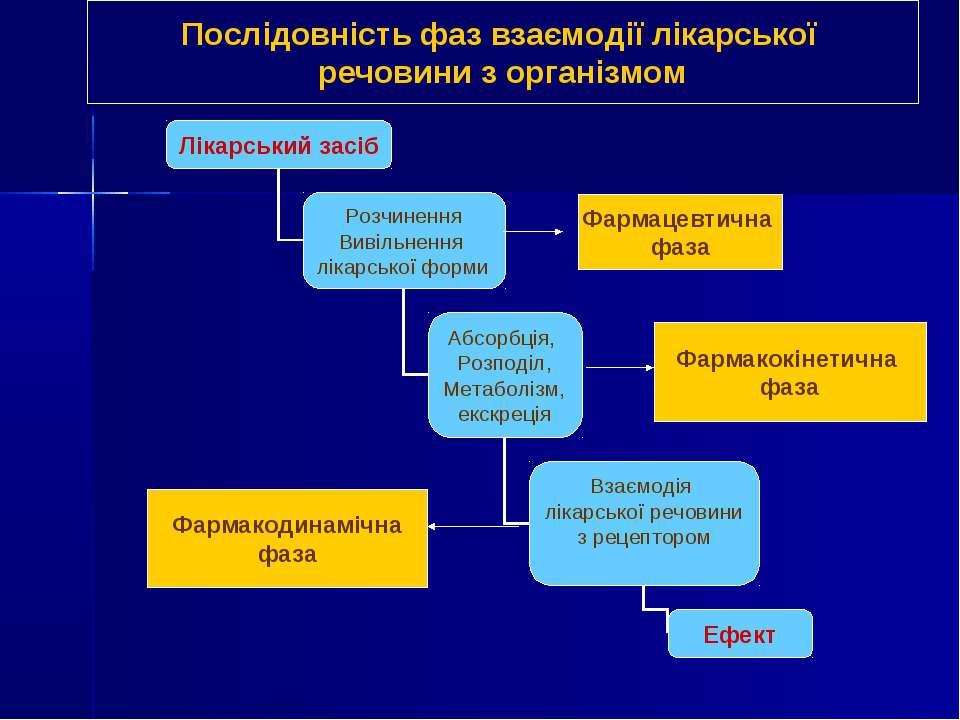 Фармацевтична фаза Фармакокінетична фаза Фармакодинамічна фаза Послідовність ...