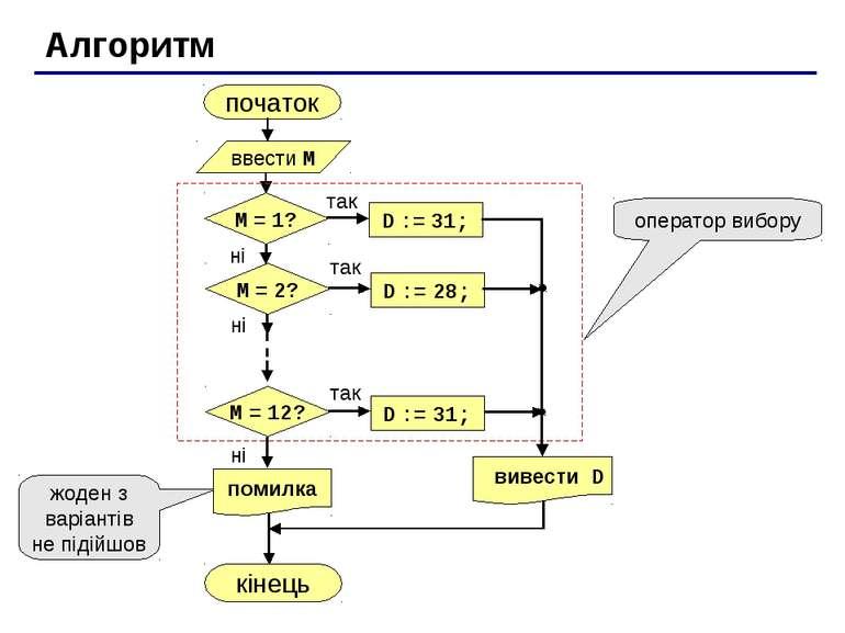 Алгоритм початок кінець оператор вибору жоден з варіантів не підійшов ввести ...