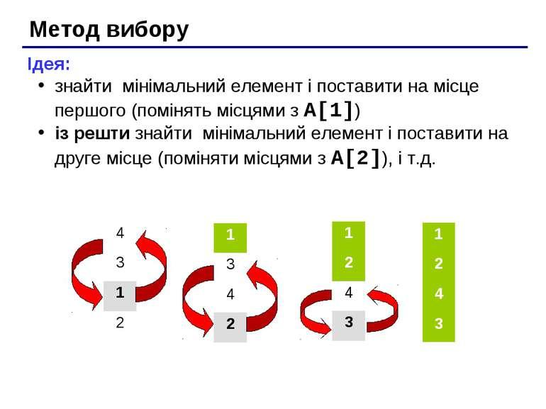 Метод вибору Ідея: знайти мінімальний елемент і поставити на місце першого (п...