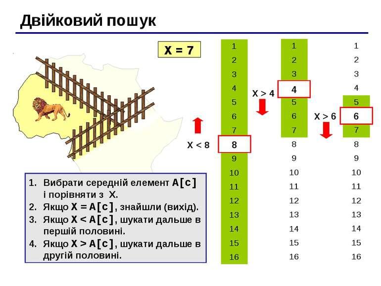 Двійковий пошук X = 7 X < 8 8 4 X > 4 6 X > 6 Вибрати середній елемент A[c] і...