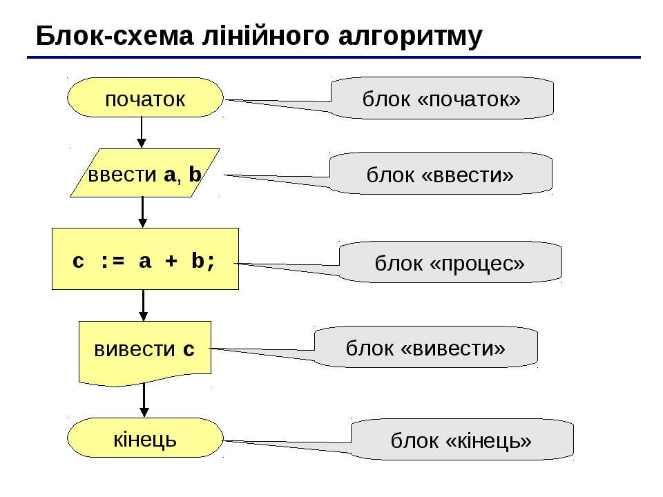 Паскаль как создать блок-схема