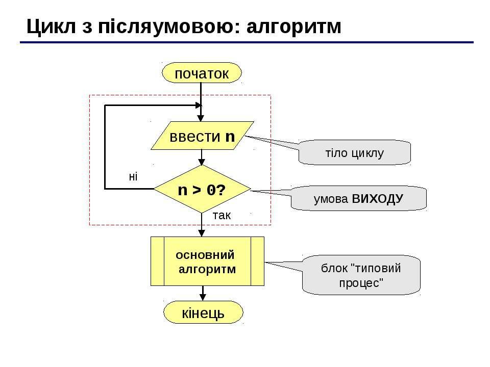 Цикл з післяумовою: алгоритм початок кінець так ні n > 0? тіло циклу умова ВИ...