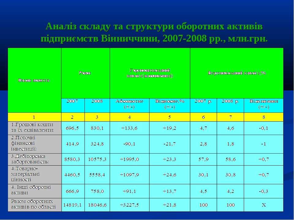 Аналіз складу та структури оборотних активів підприємств Вінниччини, 2007-200...