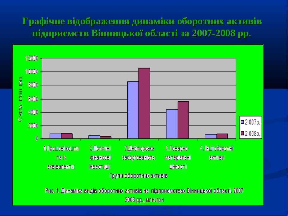 Графічне відображення динаміки оборотних активів підприємств Вінницької облас...