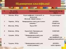 Підвищення кваліфікації № Рік, місяць проходження Назва курсів Навчальний зак...