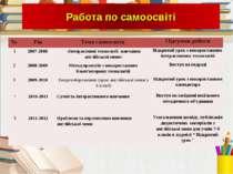№ Рік Тема самоосвіти Підсумок роботи 1 2007-2008 «Інтерактивні технології на...