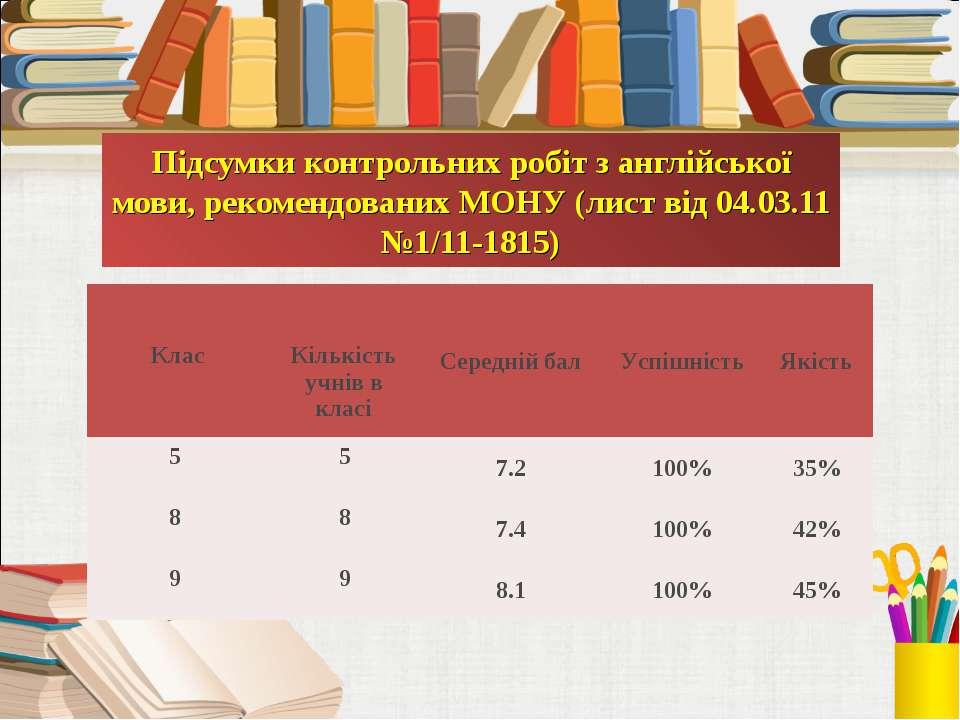 Підсумки контрольних робіт з англійської мови, рекомендованих МОНУ (лист від ...